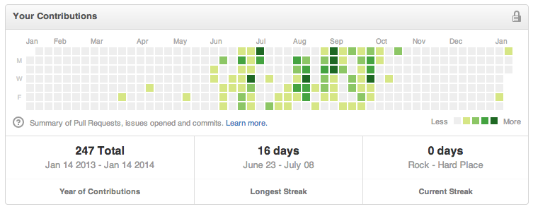 That's a little better. BUT ONLY A LITTLE BETTER, BRO. WHY AREN'T YOU CRUSHING YOUR GITHUB BRO??